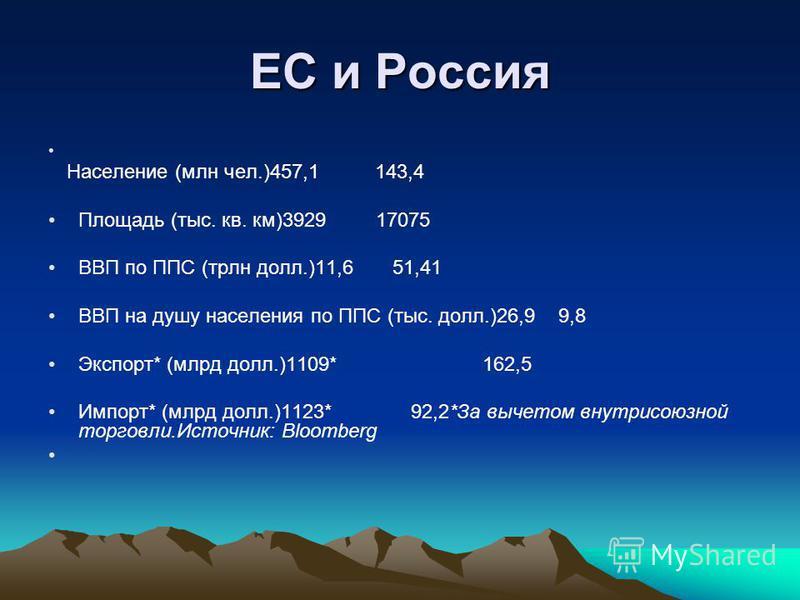 ЕС и Россия Население (млн чел.)457,1 143,4 Площадь (тыс. кв. км)3929 17075 ВВП по ППС (трлн долл.)11,6 51,41 ВВП на душу населения по ППС (тыс. долл.)26,9 9,8 Экспорт* (млрд долл.)1109* 162,5 Импорт* (млрд долл.)1123* 92,2*За вычетом внутрисоюзной т