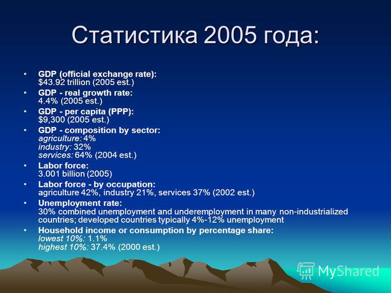 Статистика 2005 года: GDP (official exchange rate): $43.92 trillion (2005 est.) GDP - real growth rate: 4.4% (2005 est.) GDP - per capita (PPP): $9,300 (2005 est.) GDP - composition by sector: agriculture: 4% industry: 32% services: 64% (2004 est.) L