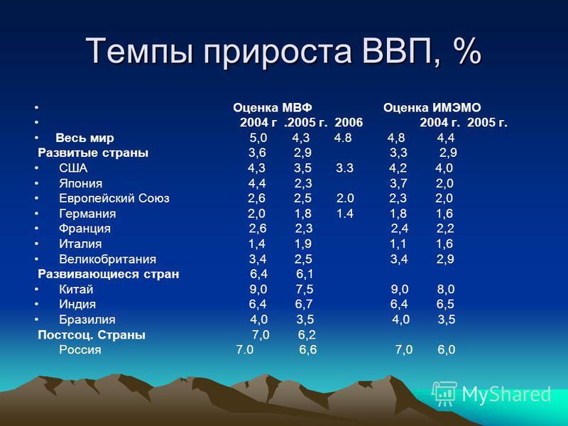 Темпы прироста ВВП, % Оценка МВФ Оценка ИМЭМО 2004 г.2005 г. 2006 2004 г. 2005 г. Весь мир 5,0 4,3 4.8 4,8 4,4 Развитые страны 3,6 2,9 3,3 2,9 США 4,3 3,5 3.3 4,2 4,0 Япония 4,4 2,3 3,7 2,0 Европейский Союз 2,6 2,5 2.0 2,3 2,0 Германия 2,0 1,8 1.4 1,