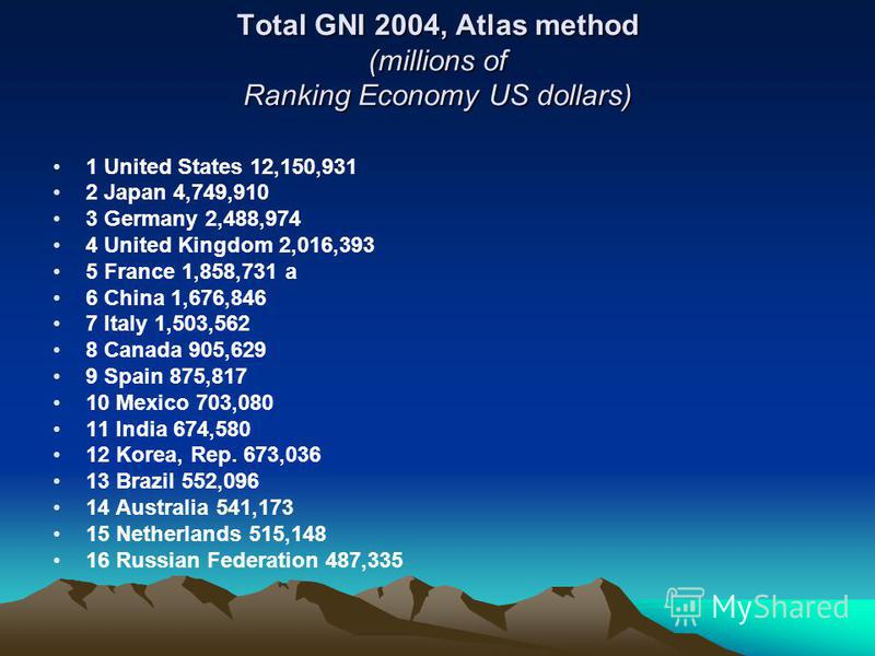 Total GNI 2004, Atlas method (millions of Ranking Economy US dollars) 1 United States 12,150,931 2 Japan 4,749,910 3 Germany 2,488,974 4 United Kingdom 2,016,393 5 France 1,858,731 a 6 China 1,676,846 7 Italy 1,503,562 8 Canada 905,629 9 Spain 875,81