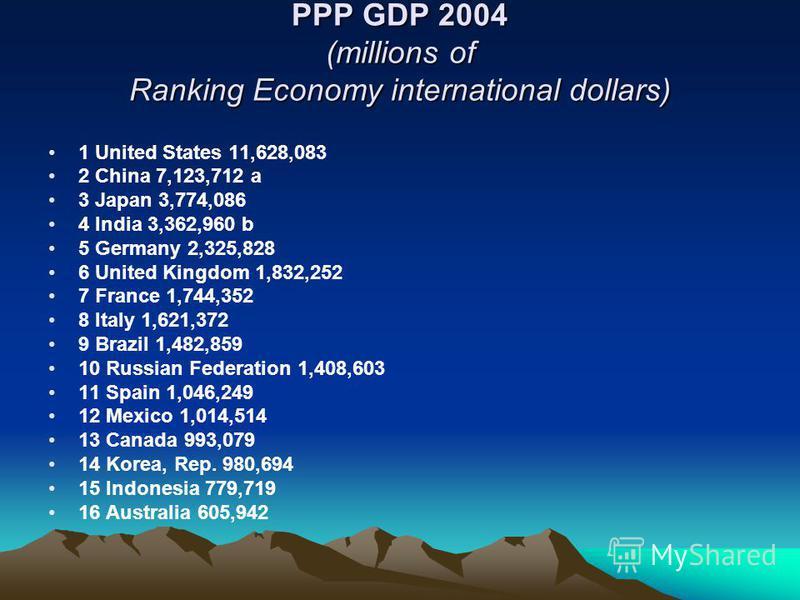 PPP GDP 2004 (millions of Ranking Economy international dollars) 1 United States 11,628,083 2 China 7,123,712 a 3 Japan 3,774,086 4 India 3,362,960 b 5 Germany 2,325,828 6 United Kingdom 1,832,252 7 France 1,744,352 8 Italy 1,621,372 9 Brazil 1,482,8