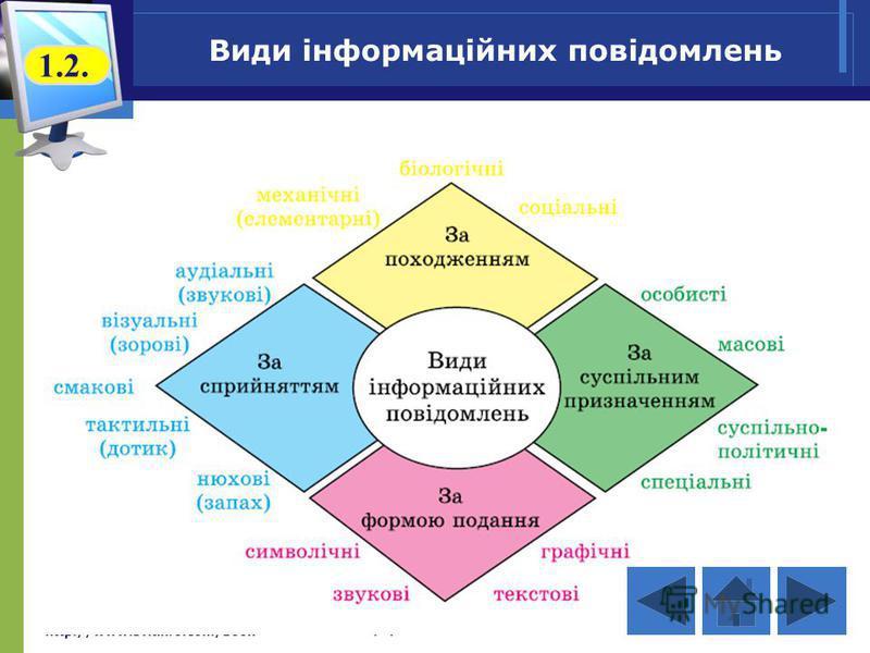 http://www.svitinfo.com/book Інформатика 9 Види інформаційних повідомлень 1.2.