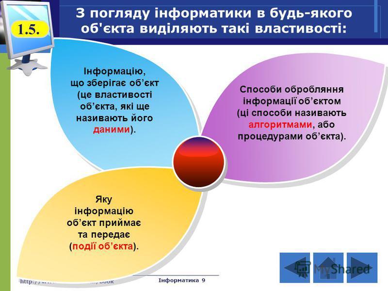http://www.svitinfo.com/book Інформатика 9 З погляду інформатики в будь-якого об'єкта виділяють такі властивості: Інформацію, що зберігає обєкт (це властивості обєкта, які ще називають його даними). Способи обробляння інформації обєктом (ці способи н