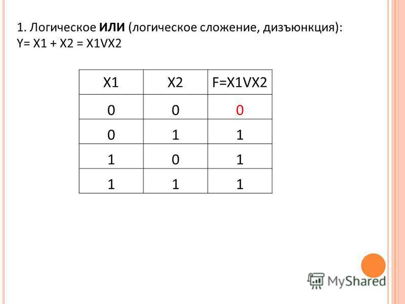 1. Логическое ИЛИ (логическое сложение, дизъюнкция): Y= X1 + X2 = X1VX2 X1X2F=X1VX2 000 011 101 111