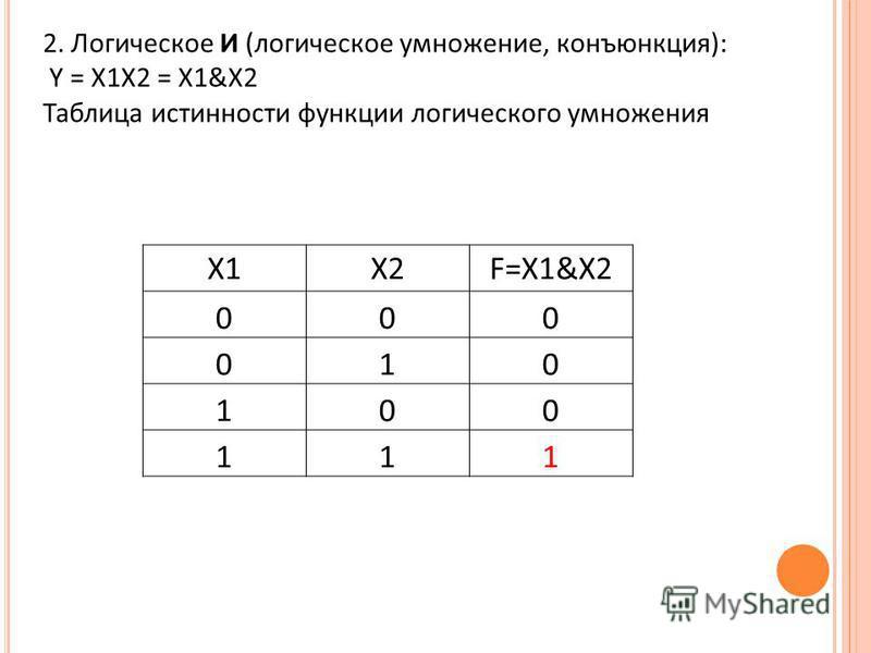 2. Логическое И (логическое умножение, конъюнкция): Y = X1X2 = X1&X2 Таблица истинности функции логического умножения X1X2F=X1&X2 000 010 100 111