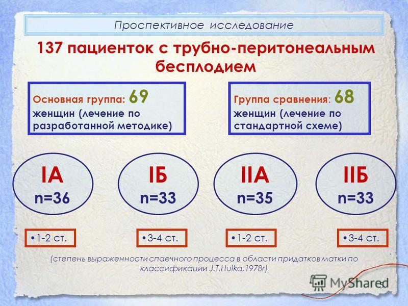 5 Проспективное исследование 137 пациенток с трубно-перитонеальным бесплодием Основная группа: 69 женщин (лечение по разработанной методике) Группа сравнения : 68 женщин (лечение по стандартной схеме) IA n=36 IБ n=33 IIA n=35 IIБ n=33 1-2 ст.3-4 ст.1