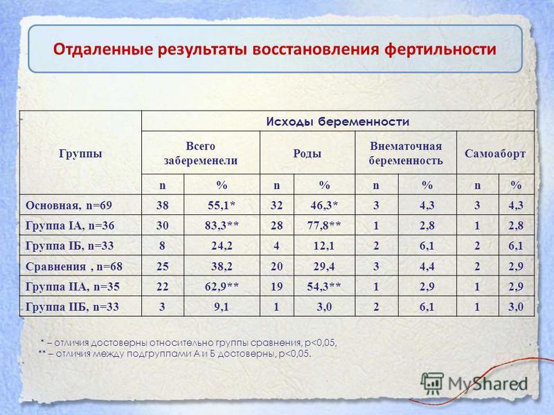 7 Отдаленные результаты восстановления фертильности Группы Исходы беременности Всего забеременели Роды Внематочная беременность Самоаборт n %n %n %n % Основная, n=69 3855,1*3246,3*34,33 Группа IA, n=36 30 83,3 ** 28 77,8 ** 12,81 Группа IБ, n=33 824,