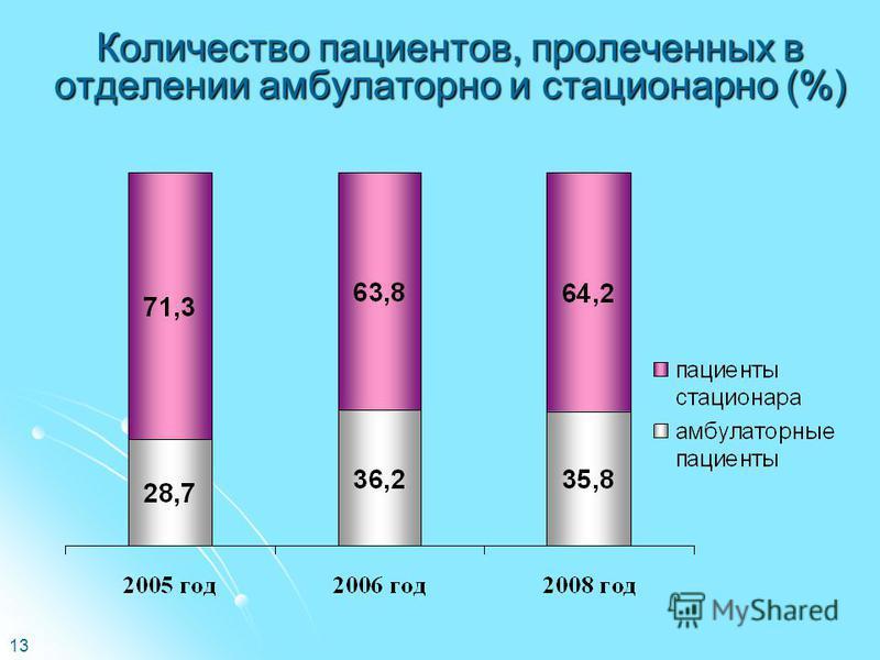 13 Количество пациентов, пролеченных в отделении амбулаторно и стационарно (%)