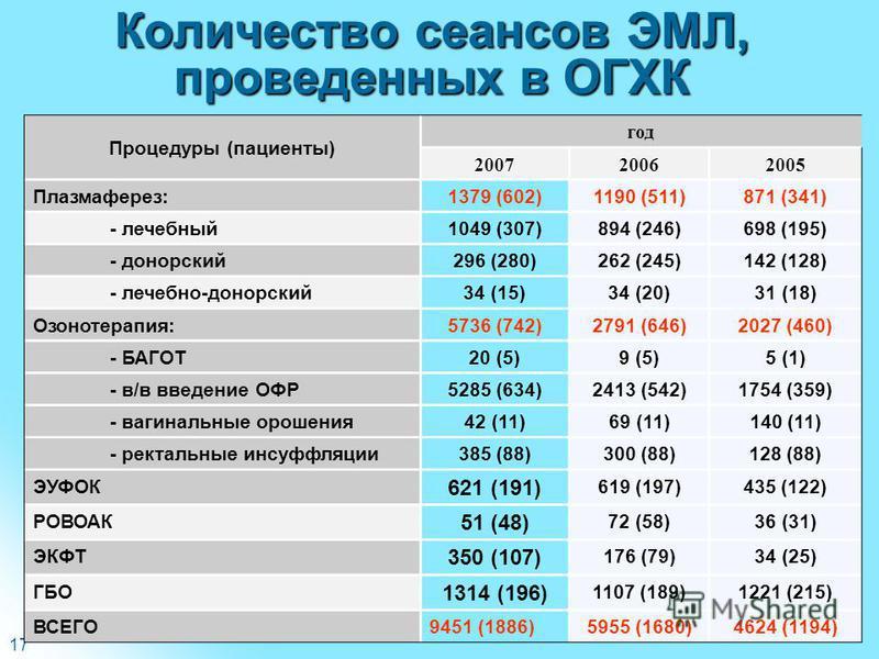 17 Процедуры (пациенты) год 200720062005 Плазмаферез:1379 (602)1190 (511)871 (341) - лечебный 1049 (307)894 (246)698 (195) - донорский 296 (280)262 (245)142 (128) - лечебно-донорский 34 (15)34 (20)31 (18) Озонотерапия:5736 (742)2791 (646)2027 (460) -