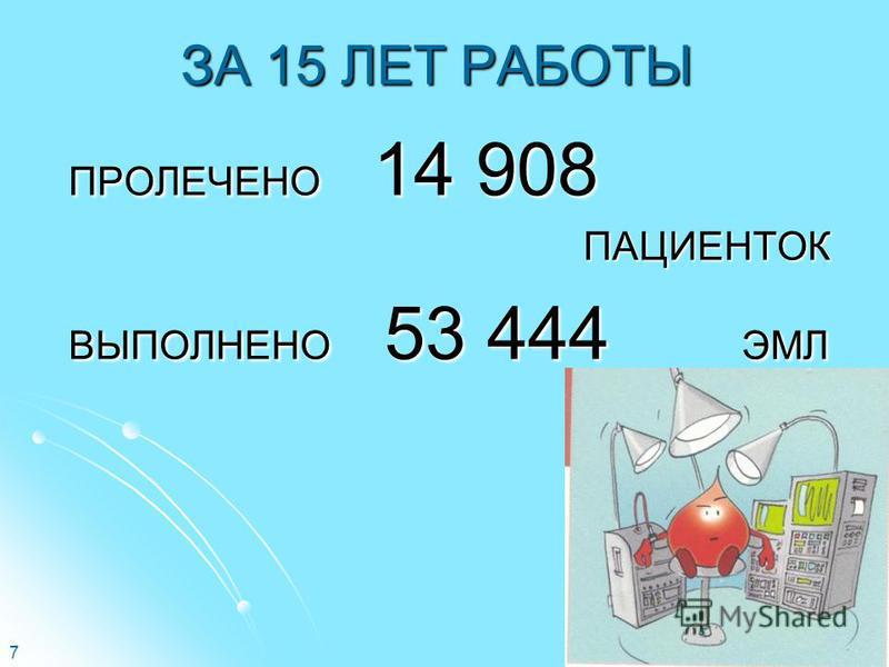 7 ЗА 15 ЛЕТ РАБОТЫ ПРОЛЕЧЕНО 14 908 ПАЦИЕНТОК ПАЦИЕНТОК ВЫПОЛНЕНО 53 444 ЭМЛ