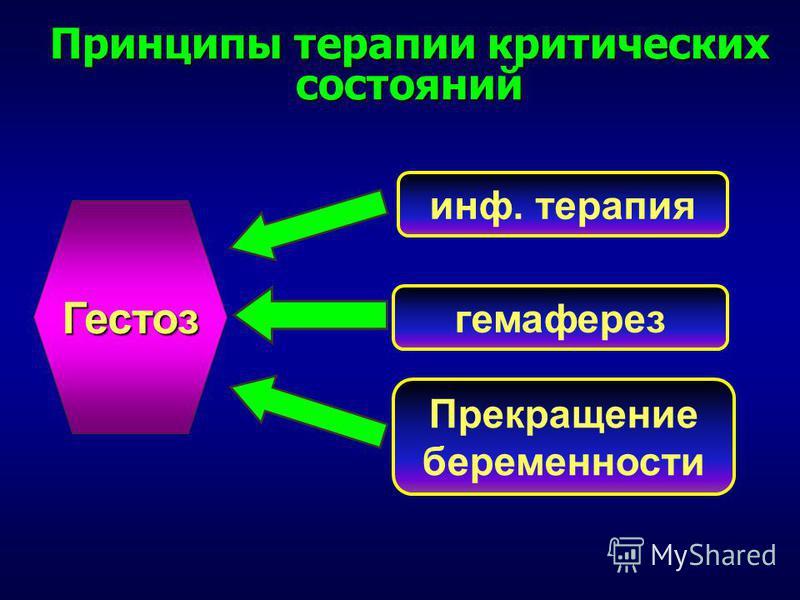 Принципы терапии критических состояний гемаферез инф. терапия Прекращение беременности Гестоз