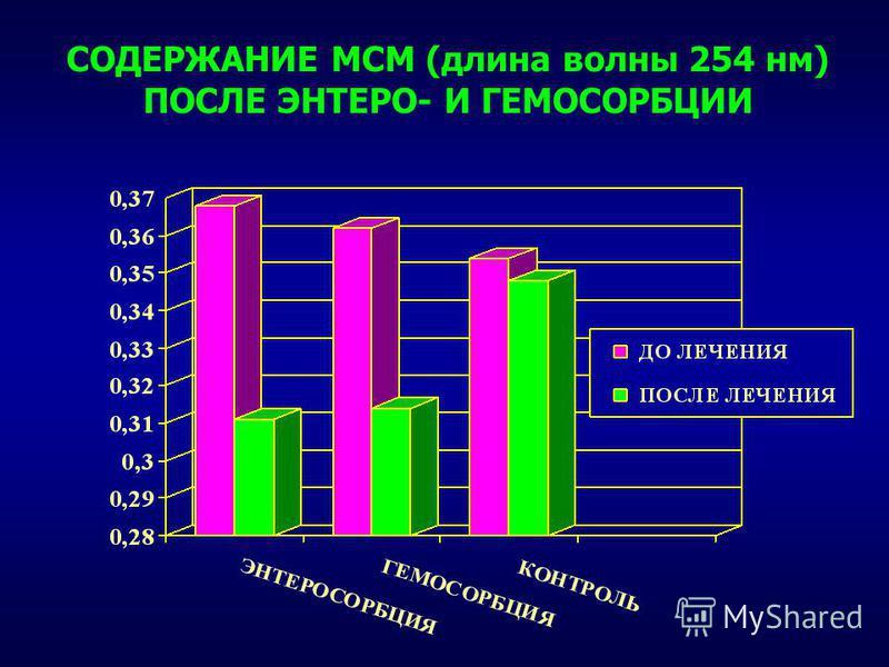 СОДЕРЖАНИЕ МСМ (длина волны 254 нм) ПОСЛЕ ЭНТЕРО- И ГЕМОСОРБЦИИ