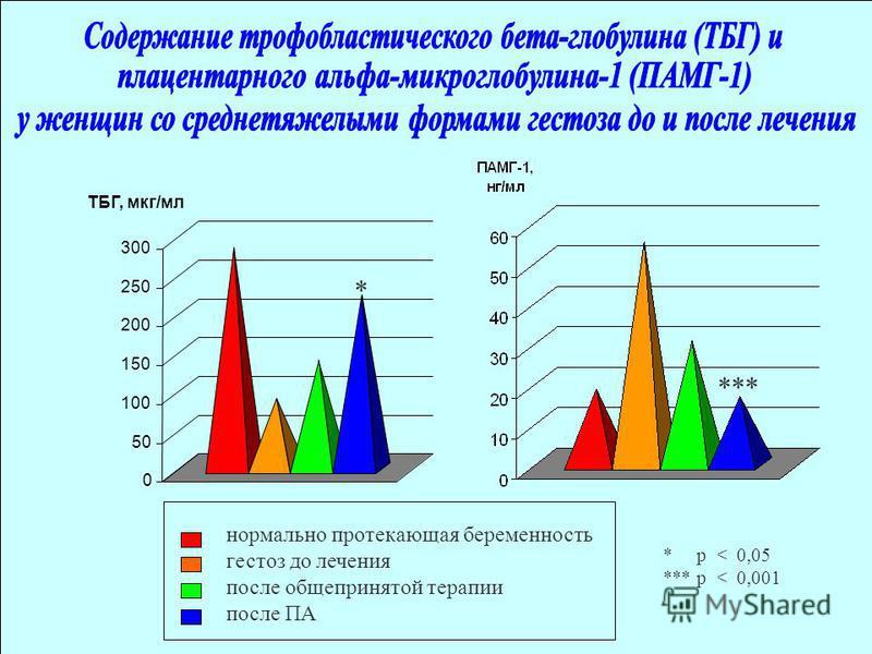 нормально протекающая беременность гестоз до лечения после общепринятой терапии после ПА 0 50 100 150 200 250 300 ТБГ, мкг/мл * *** * p < 0,05 *** p < 0,001