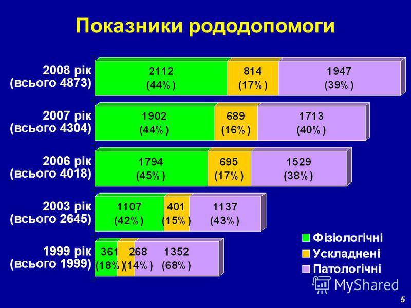 2006 рік (всього 4018) 2003 рік (всього 2645) 1999 рік (всього 1999) Показники рододопомоги 5 2007 рік (всього 4304) 2008 рік (всього 4873)