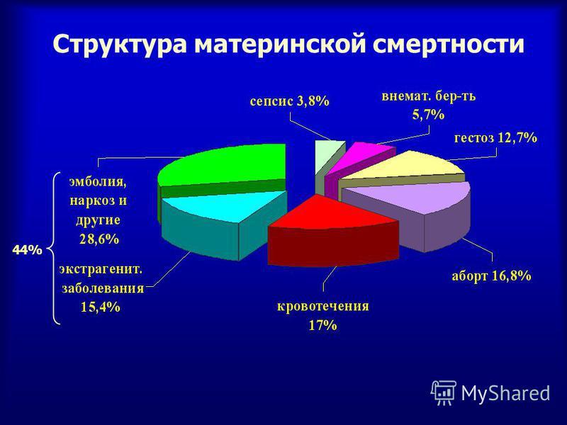 Структура материнской смертности 44%