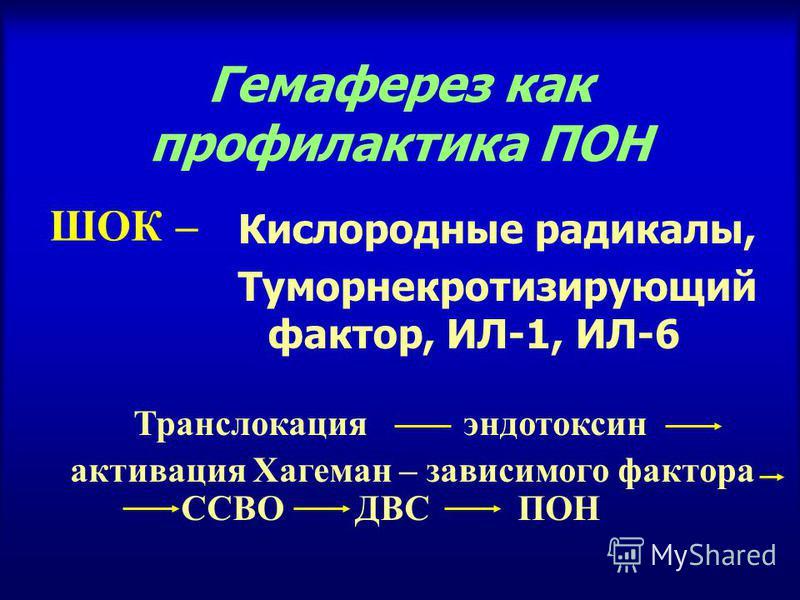 Гемаферез как профилактика ПОН Кислородные радикалы, Туморнекротизирующий фактор, ИЛ-1, ИЛ-6 Транслокация эндотоксин активация Хагеман – зависимого фактора ССВО ДВС ПОН ШОК –