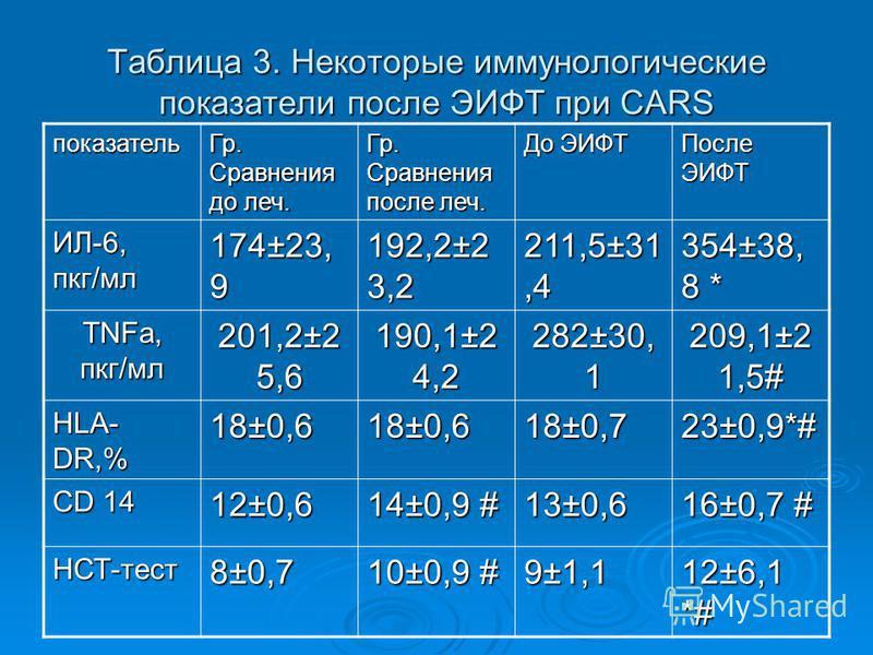 Таблица 3. Некоторые иммунологические показатели после ЭИФТ при CARS показатель Гр. Сравнения до леч. Гр. Сравнения после леч. До ЭИФТ После ЭИФТ ИЛ-6, пкг/мл 174±23, 9 192,2±2 3,2 211,5±31,4 354±38, 8 * TNFa, пкг/мл 201,2±2 5,6 190,1±2 4,2 282±30, 1