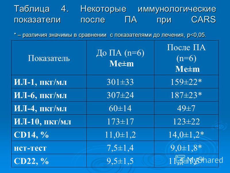 Таблица 4. Некоторые иммунологические показатели после ПА при CARS * – различия значимы в сравнении с показателями до лечения, р<0,05. Показатель До ПА (n=6) Me±m После ПА (n=6) Me±m ИЛ-1, пкг/мл 301±33159±22* ИЛ-6, пкг/мл 307±24187±23* ИЛ-4, пкг/мл