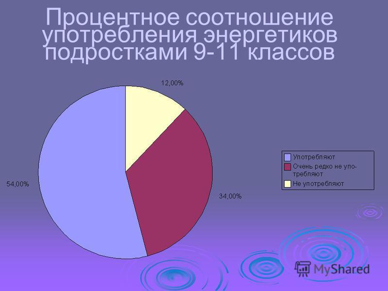 Процентное соотношение употребления энергетиков подростками 9-11 классов