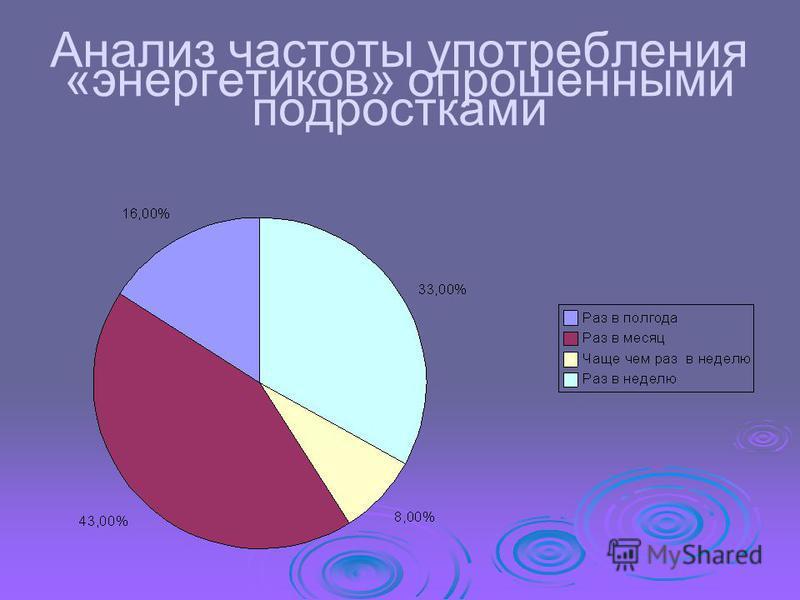 Анализ частоты употребления «энергетиков» опрошенными подростками