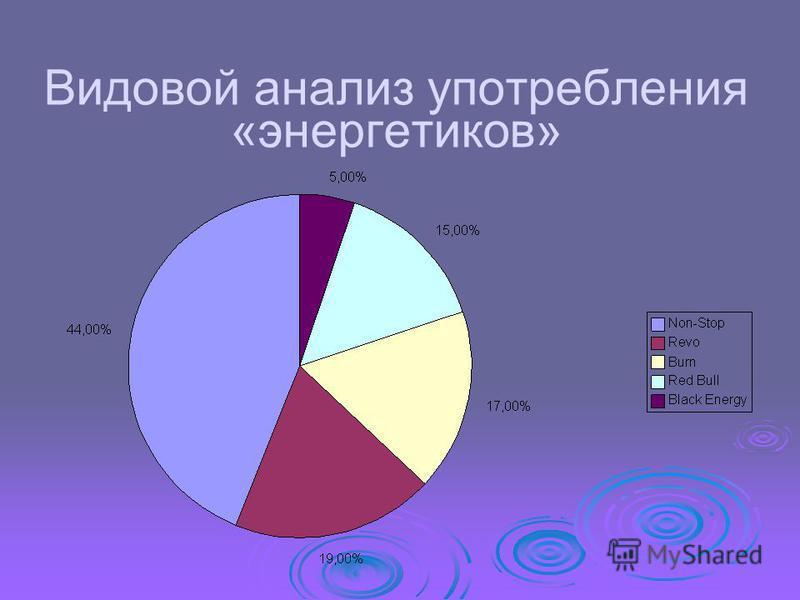 Видовой анализ употребления «энергетиков»