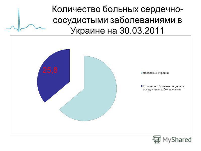 Количество больных сердечно- сосудистыми заболеваниями в Украине на 30.03.2011