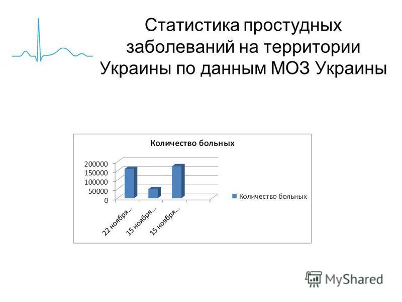 Статистика простудных заболеваний на территории Украины по данным МОЗ Украины