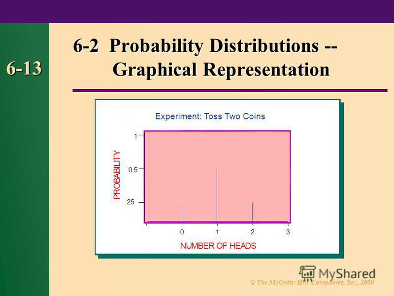 © The McGraw-Hill Companies, Inc., 2000 6-13 6-2 Probability Distributions -- Graphical Representation 3210 1 0.5.25 NUMBER OF HEADS P R O B A B I L I T Y Experiment: Toss Two Coins
