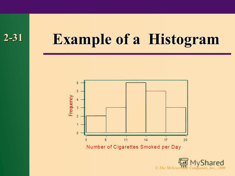 © The McGraw-Hill Companies, Inc., 2000 2-31 Example of a Histogram 2017141185 6 5 4 3 2 1 0 Number of Cigarettes Smoked per Day F r e q u e n c y