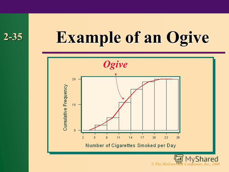 © The McGraw-Hill Companies, Inc., 2000 2-35 Example of an Ogive Ogive