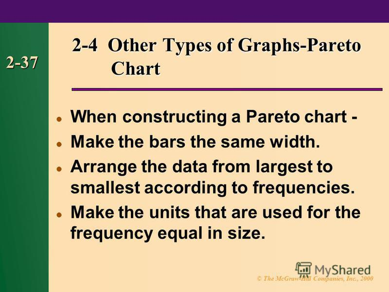 © The McGraw-Hill Companies, Inc., 2000 2-37 2-4 Other Types of Graphs-Pareto Chart When constructing a Pareto chart - Make the bars the same width. Arrange the data from largest to smallest according to frequencies. Make the units that are used for