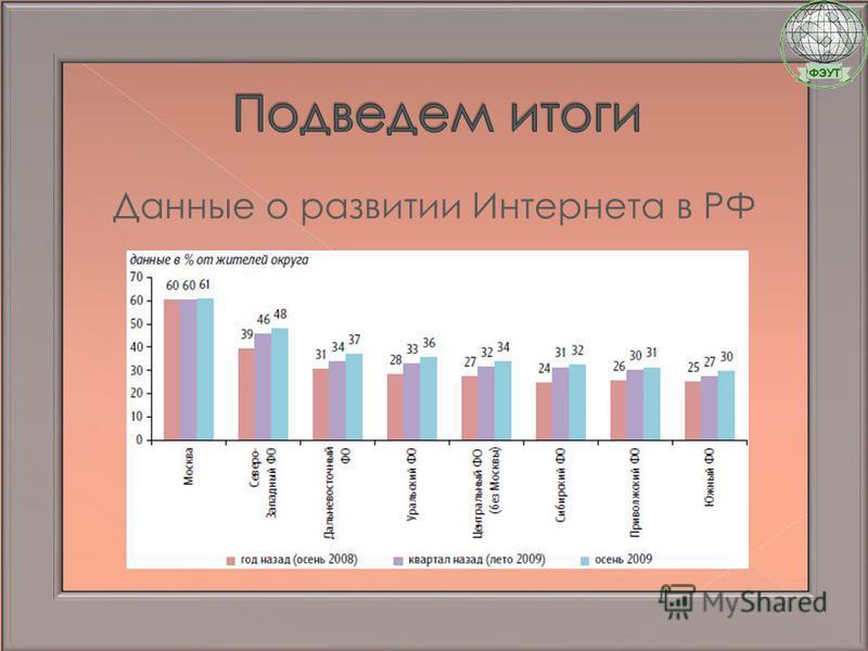 Данные о развитии Интернета в РФ