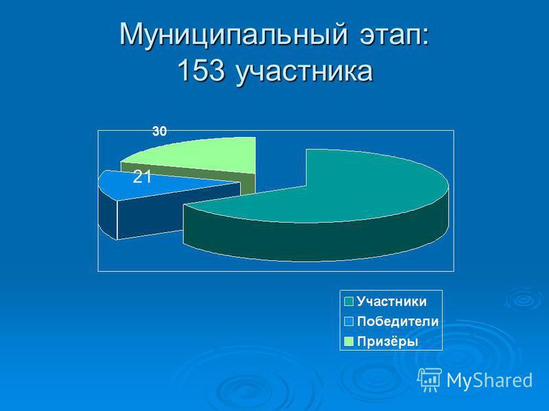 Муниципальный этап: 153 участника 21