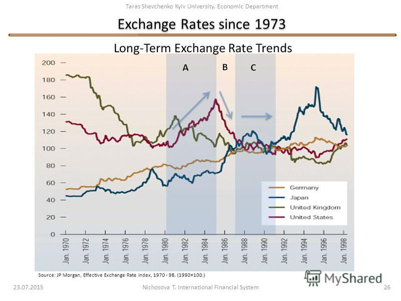 Taras Shevchenko Kyiv University. Economic Department Exchange Rates since 1973 23.07.2015 Nichosova T. International Financial System 26 Source: JP Morgan, Effective Exchange Rate Index, 1970 - 98. (1990=100.) Long-Term Exchange Rate Trends A C B