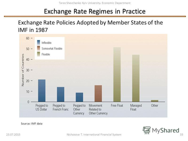 Taras Shevchenko Kyiv University. Economic Department Exchange Rate Regimes in Practice 23.07.2015 Nichosova T. International Financial System 33 Source: IMF data Exchange Rate Policies Adopted by Member States of the IMF in 1987