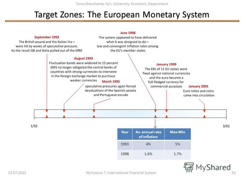 Taras Shevchenko Kyiv University. Economic Department Target Zones: The European Monetary System 23.07.2015 Nichosova T. International Financial System 52 YearAv. annual rate of inflation Max-Min 19934%5% 19981.6%1.7%
