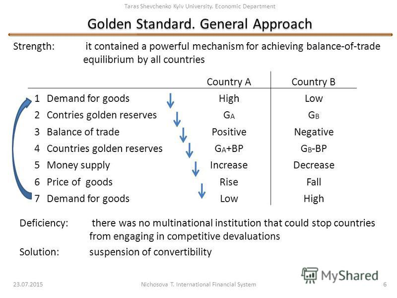 Taras Shevchenko Kyiv University. Economic Department Golden Standard. General Approach Strength: it contained a powerful mechanism for achieving balance-of-trade equilibrium by all countries 23.07.2015 Nichosova T. International Financial System 6 D
