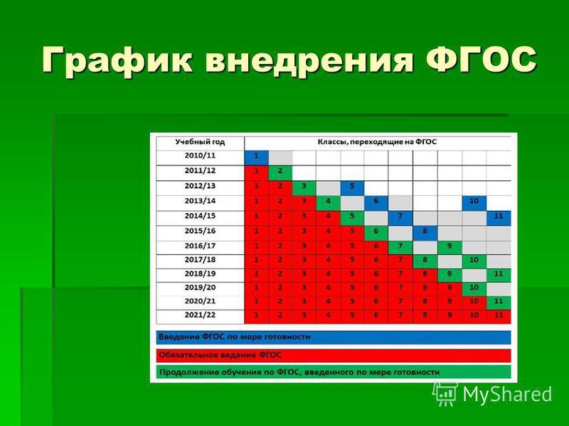 График внедрения ФГОС