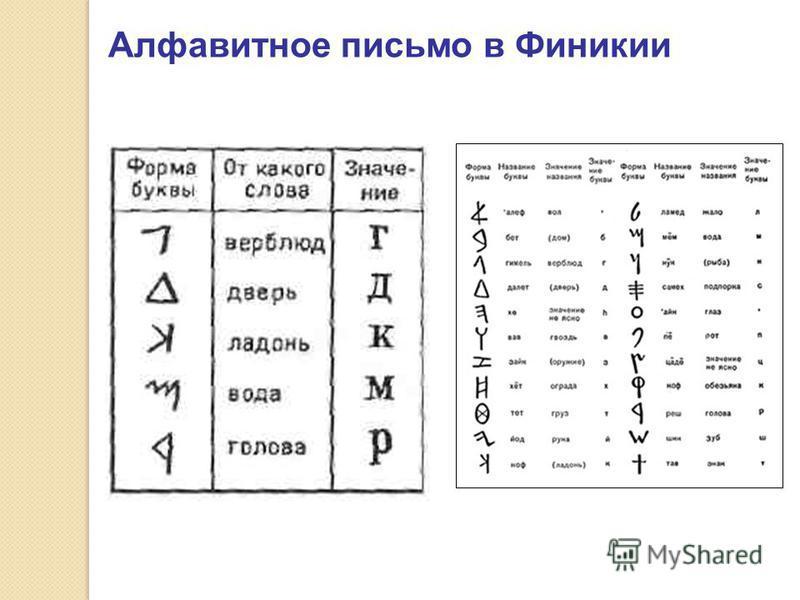 Алфавитное письмо в Финикии