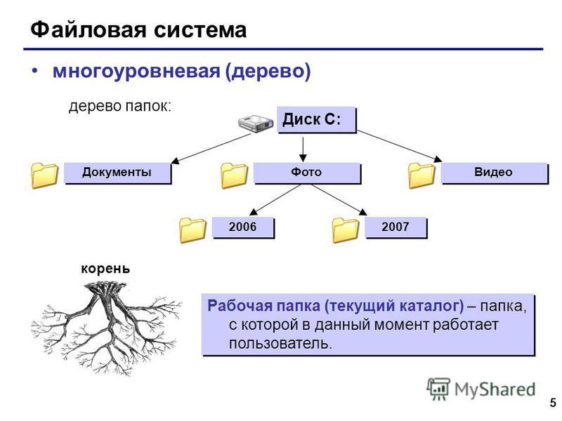 5 Файловая система многоуровневая (дерево) Рабочая папка (текущий каталог) – папка, с которой в данный момент работает пользователь. Диск C: Документы Видео 2006 2007 дерево папок: Фото корень