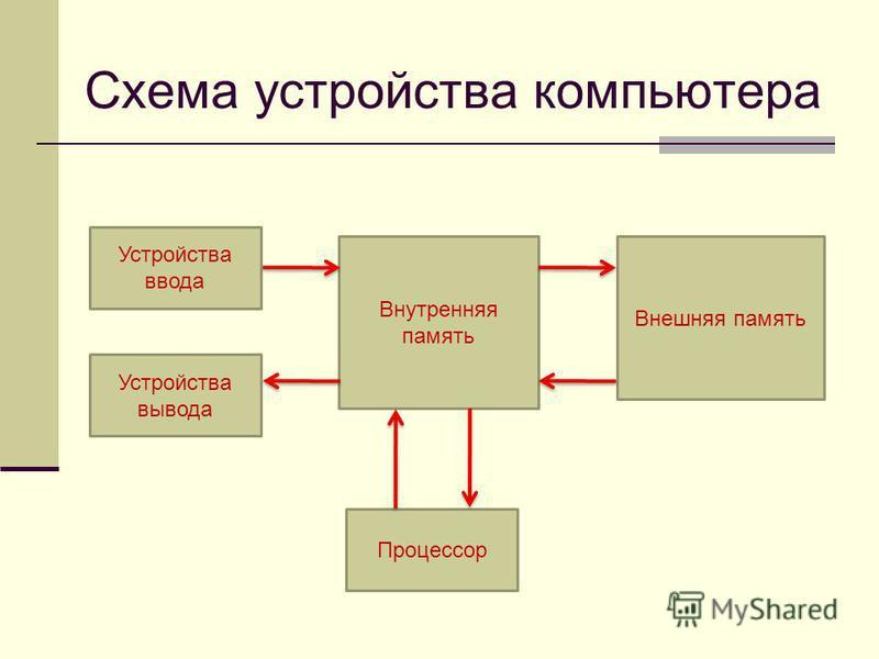 Схема устройства компьютера Устройства ввода Устройства вывода Процессор Внутренняя память Внешняя память