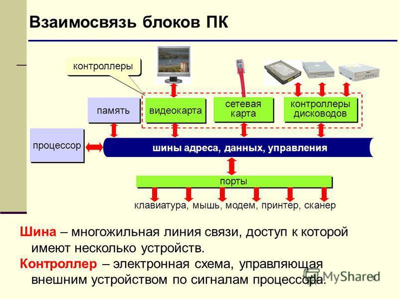 8 Взаимосвязь блоков ПК процессор память шины адреса, данных, управления порты клавиатура, мышь, модем, принтер, сканер видеокарта сетевая карта контроллеры дисководов Шина – многожильная линия связи, доступ к которой имеют несколько устройств. Контр