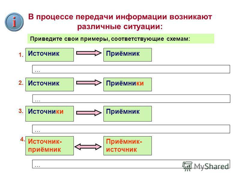В процессе передачи информации возникают различные ситуации: Источник Приёмник 1. Источник Приёмники 2. Источники Приёмник 3. Источник- приёмник Приёмник- источник 4. Приведите свои примеры, соответствующие схемам: … … … …