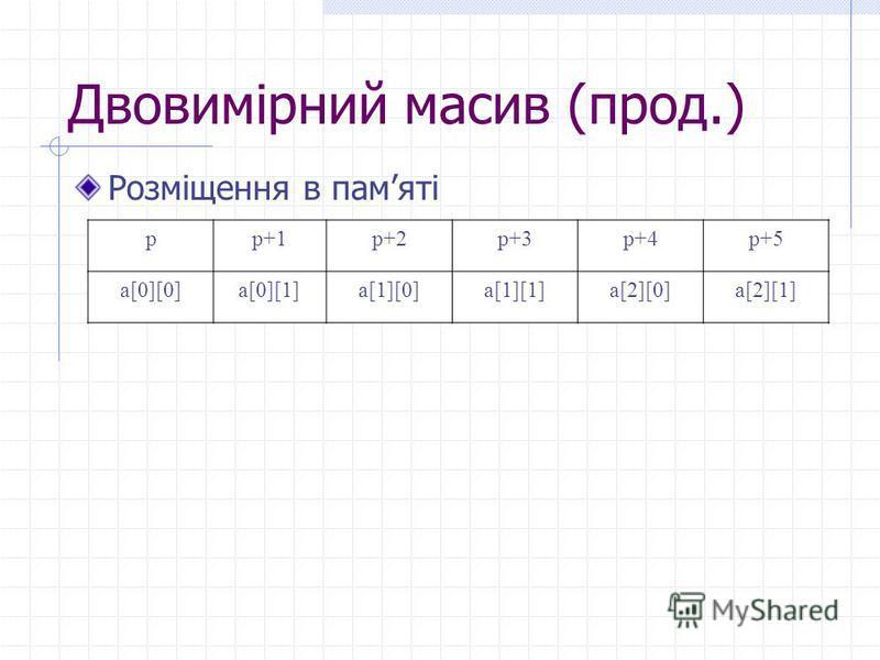 Двовимірний масив (прод.) Розміщення в памяті pp+1p+2p+3p+4p+5 a[0][0]a[0][1]a[1][0]a[1][1]a[2][0]a[2][1]
