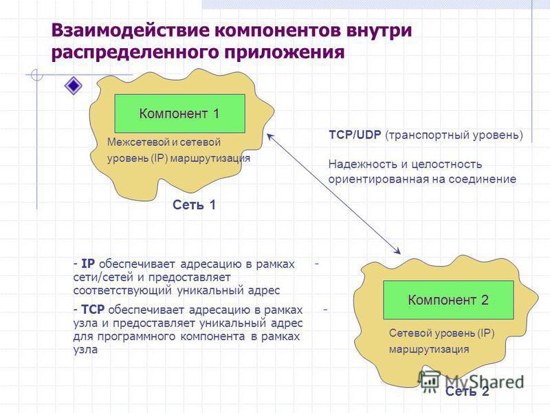 Взаимодействие компонентов внутри распределенного приложения - - IP обеспечивает адресацию в рамках сети/сетей и предоставляет соответствующий уникальный адрес - - TCP обеспечивает адресацию в рамках узла и предоставляет уникальный адрес для программ