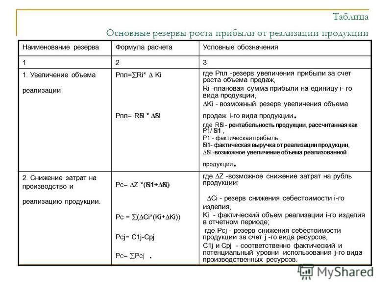 Таблица Основные резервы роста прибыли от реализации продукции Наименование резерва Формула расчета Условные обозначения 123 1. Увеличение объема реализации Pпл= Ri* Ki Pпл= RN * N где Pпл -резерв увеличения прибыли за счет роста объема продаж, Ri -п
