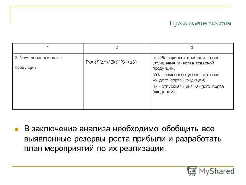 Продолжение таблицы 123 3. Улучшение качества продукции Pk= ( ( Yk*Bk))*(S1+ S) где Pk - прирост прибыли за счет улучшения качества товарной продукции, Yk - изменение удельного веса каждого сорта (кондиции), Bk - отпускная цена каждого сорта (кондици