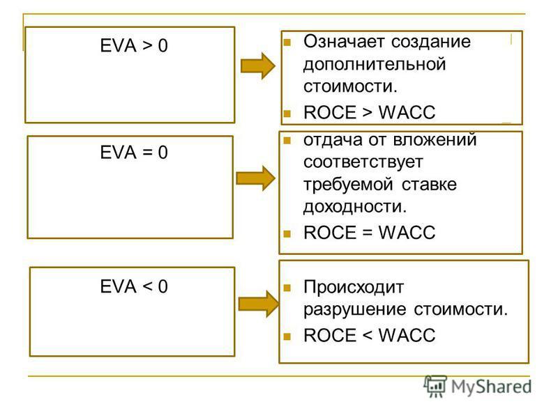 EVA > 0 EVA = 0 EVA < 0 Означает создание дополнительной стоимости. ROCE > WACC отдача от вложений соответствует требуемой ставке доходности. ROCE = WACC Происходит разрушение стоимости. ROCE < WACC