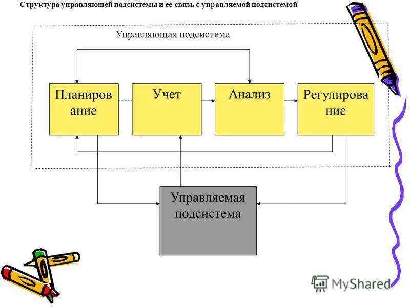Планиров ание Учет АнализРегулирование Управляемая подсистема Структура управляющей подсистемы и ее связь с управляемой подсистемой Управляющая подсистема