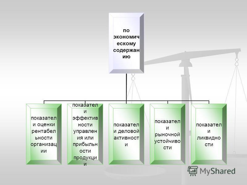 по экономическому содержанию показатели оценки рентабельности организации показатели эффективности управления или прибыльности продукции показатели деловой активности показатели рыночной устойчивости показатели ликвидности